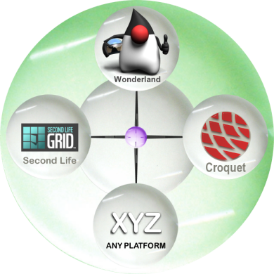Education Grid and corresponding Platform Ecosystem